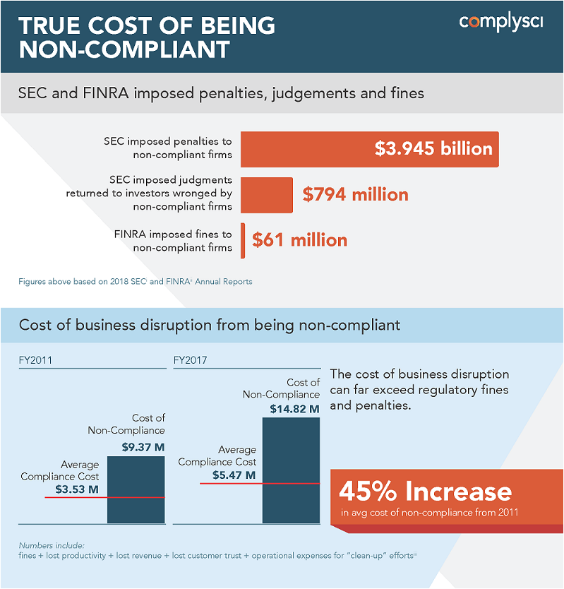 True cost of being non-compliant