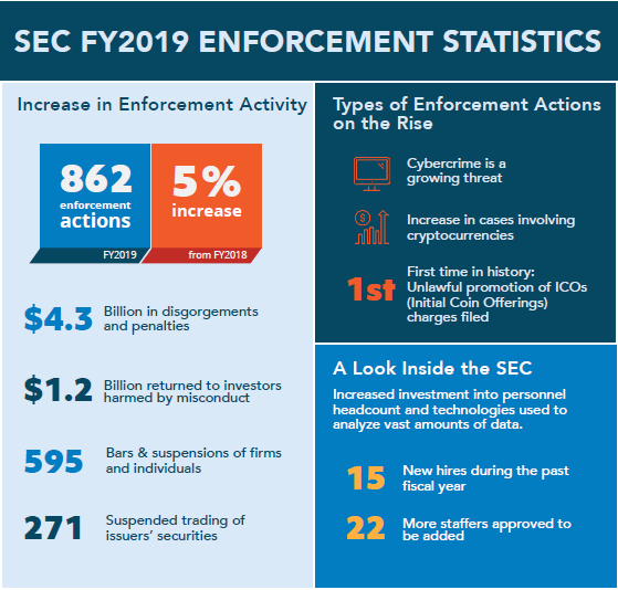 SEC Enforcement Statistics for Fiscal Year 2019 Infographic